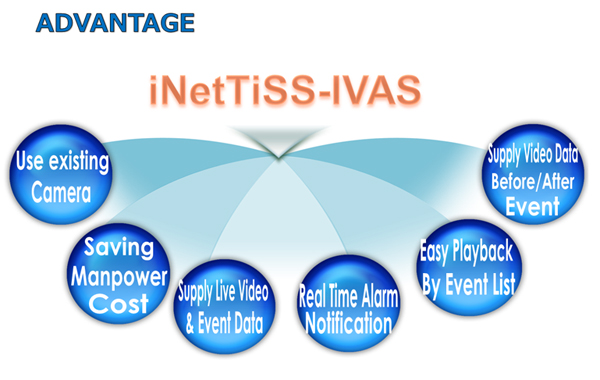 Intelligent Video Analysis Server_ADVANTAGE